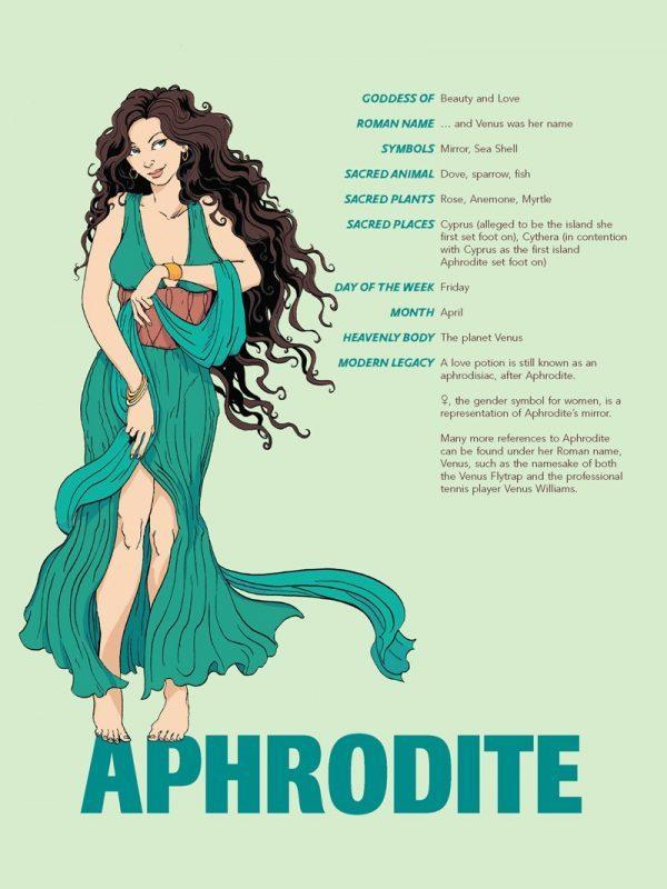 Nữ Thần Tình Yêu Và Sắc Đẹp Aphrodite