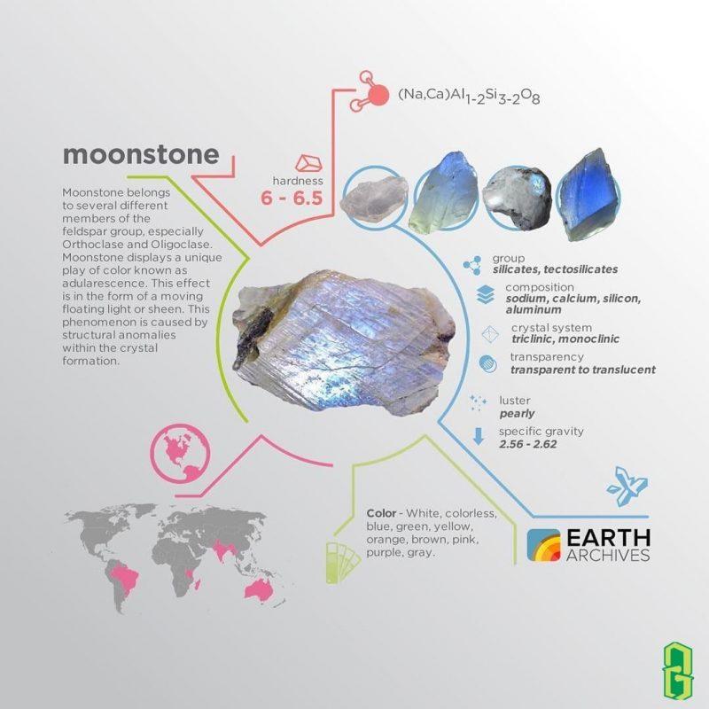 Tính chất vật lý và phân bố đá mặt trăng