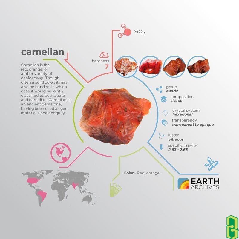Tính chất Carnelian